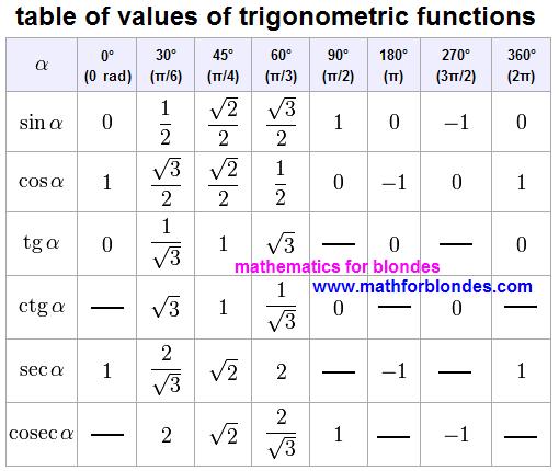 Sin Cos Tan 30 60 90 Google Search Trigonometric Functions