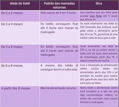 Tabela Amamentacao Noturna Do Bebe Amamentacao Informacoes Do