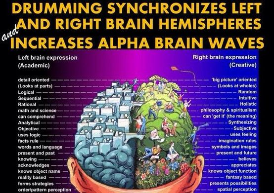 Drumming Synchronizes Left And Right Brain Hemispheres And