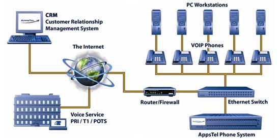 VoIP Phone System Diagram Interesting information on VolP
