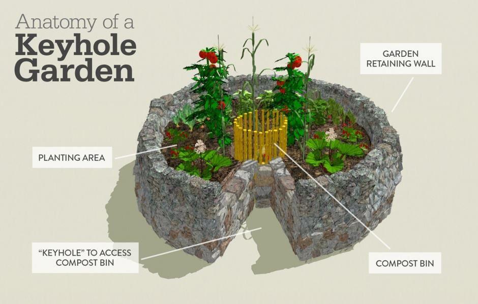 Keyhole Garden Bed Designs Ideas, Keyhole Garden Design
