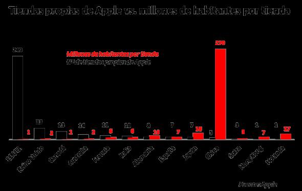 MADRID / 5 de julio.  El País  Hay algunos datos sobre las tiendas de Apple que son realmente desconcertantes: