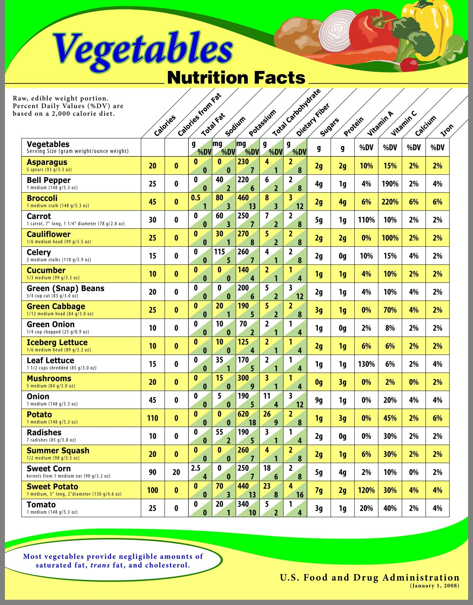 Vegetable Benefits Nutrition Chart Fruit Facts Fitness