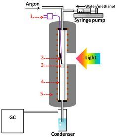 Making Hydrogen Fuel From Water And Visible Light At 100 Times Higher Efficiency Amazing Science Energy Saving Devices Hydrogen Production Hydrogen Fuel