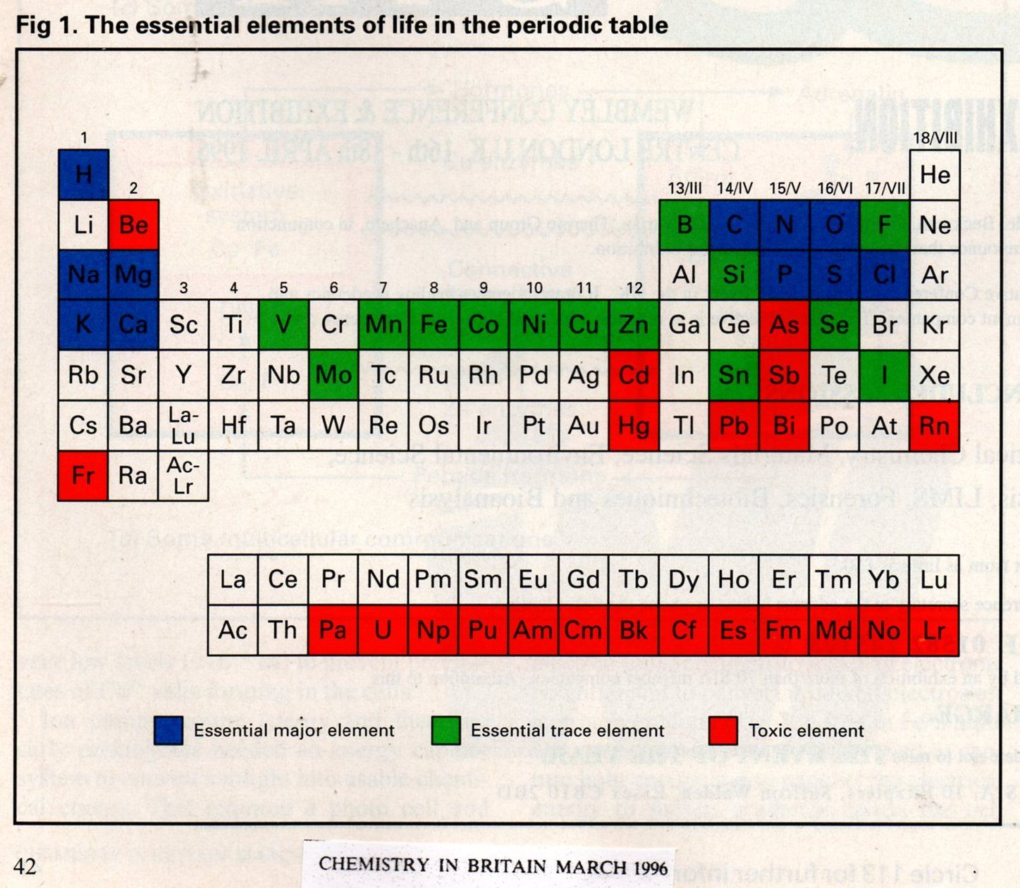 Periodic Table Showing Elements Which Have An Effect On