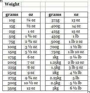 Gram to ounce conversion table also low carb pinterest baking rh