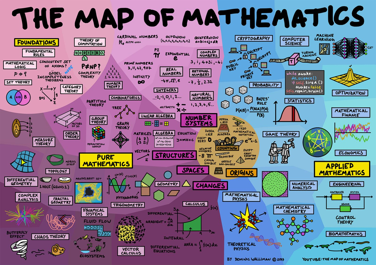 Map of Mathematics Poster   Ley lines   Map math ...