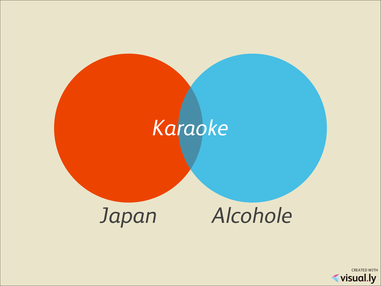 Pin By Nelson Admiral On Venn Diagrams