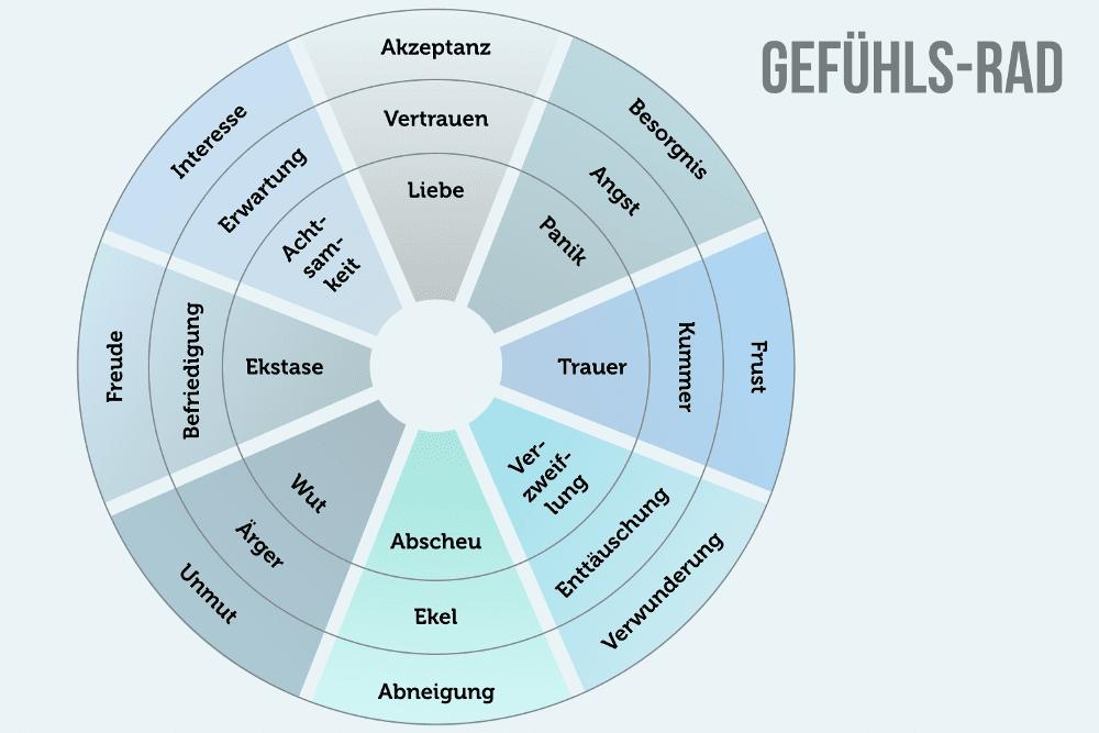 Emotionale Intelligenz: Mehr Erfolg mit EQ (mit Test