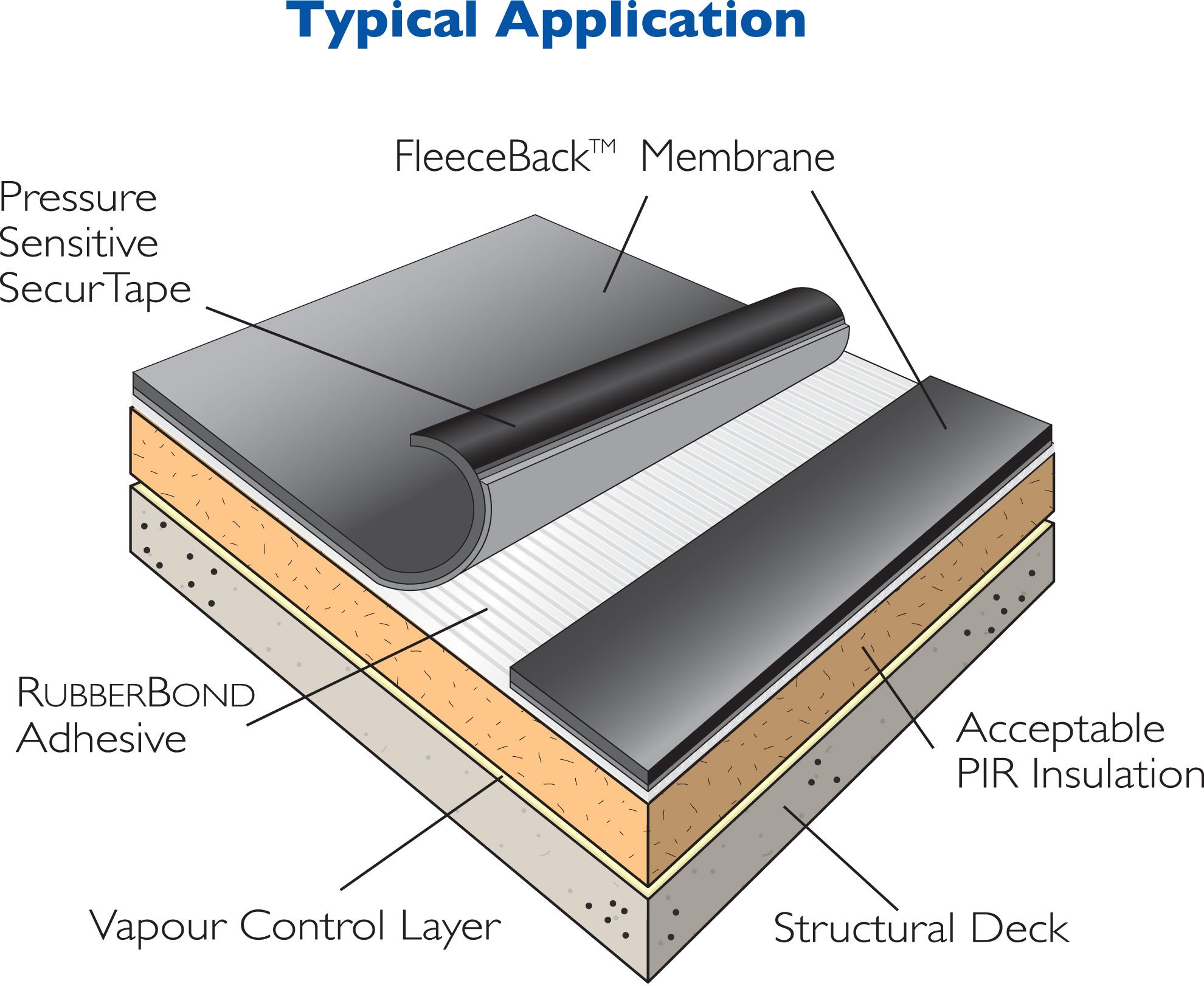Flat Roof Section Metal Frame Google Search Single Ply Roofing Roofing Systems Roofing