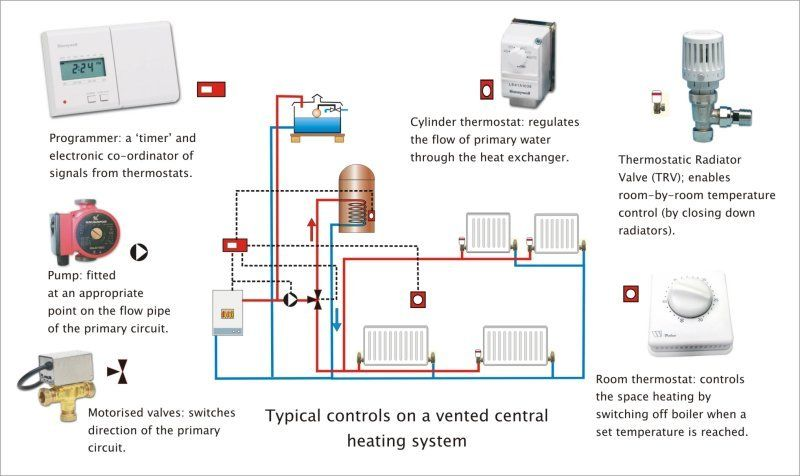 How To Install Your Own Central Heating System | Property1 ...