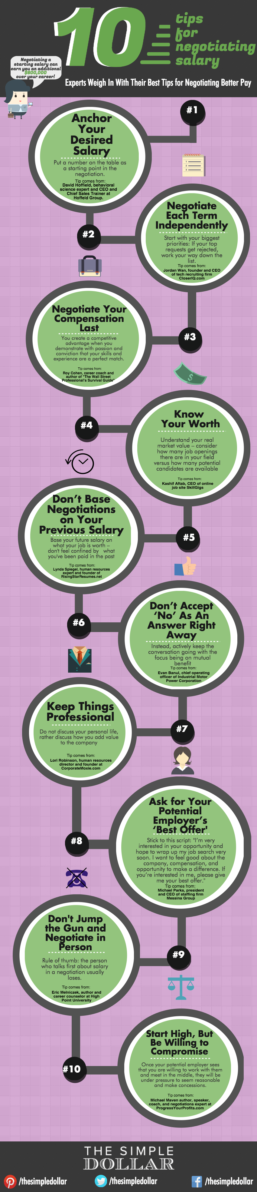 How to Negotiate Your Salary & Earn More Over the Course of Your ...