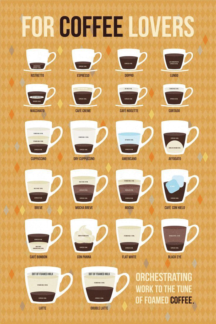 постер кофейная инфографика причинах