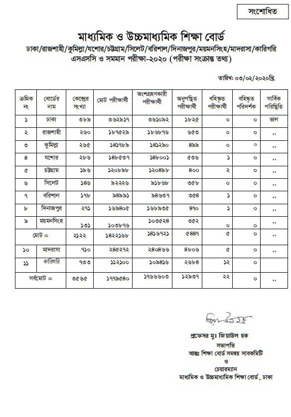 Ssc Result 2020 Of Dhaka Board Marksheet In 2020 Absent Students
