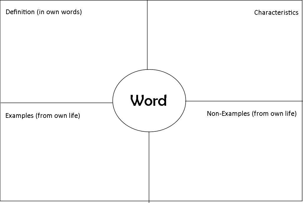 North Oak Cliff Tutoring Vocabulary Strategies Classroom - jsa form template