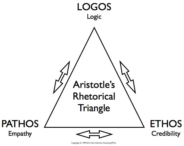 This model represents Aristotelian Rhetoric and incorporates its three parts: logos (logic), pathos (empathy), and ethos (credibility). It helps us visualize the model and its parts. (Demi)