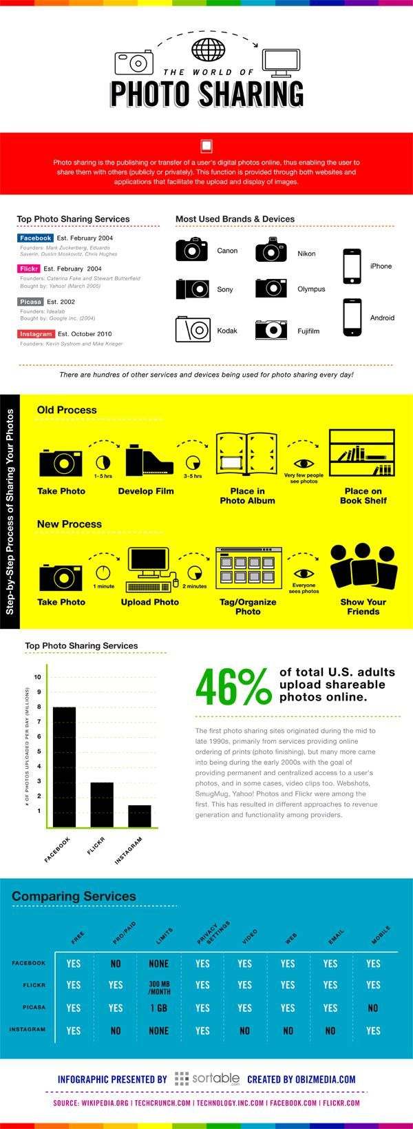 25 Infographics To Become A Better Photographer