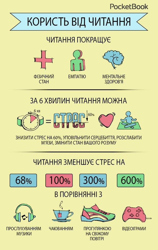Инфографика чтение - Поиск в Google
