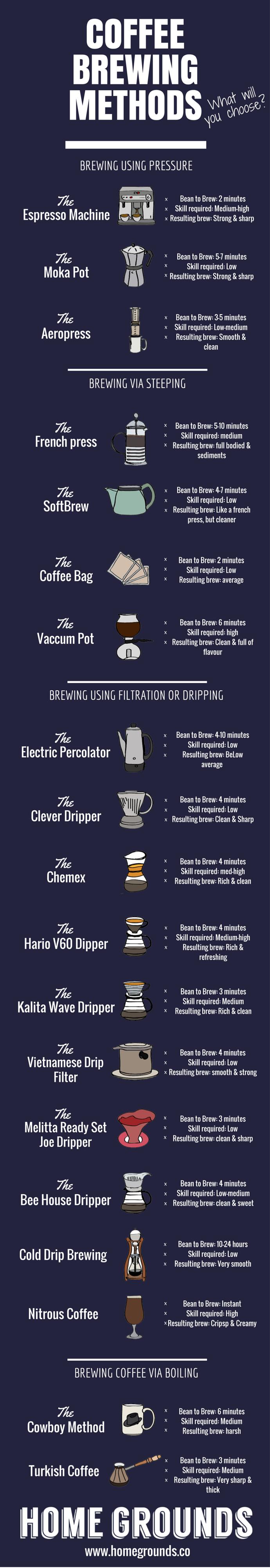 Coffee Brewing Methods 19 Ways To Brew Amazing Coffee Resep Kopi Pecinta Kopi Dan Kopi Arabika