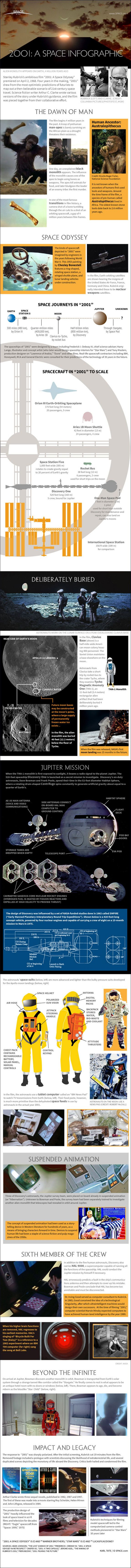 """Infographic: """"2001: A Space Odyssey's"""" depiction of space travel and how it differs from reality"""