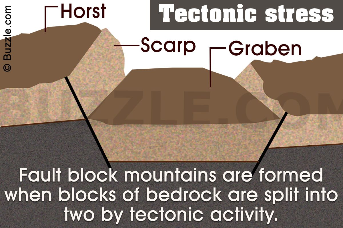 An Easy Explanation Of How Fault Block Mountains Are