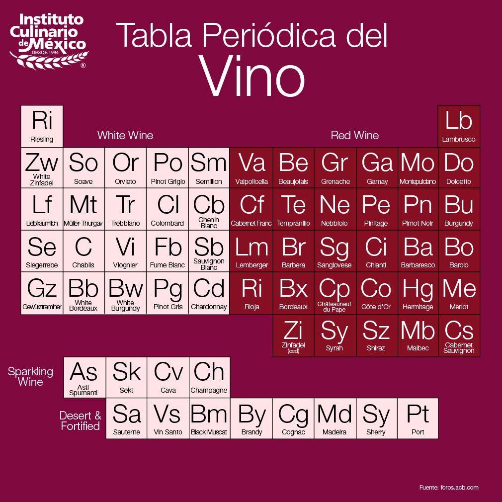 Pin De Icum Instituto Culinario De Me En Datos Icum Cata De Vinos Elaboracion Del Vino Etiquetas De Vino