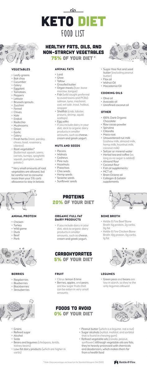 The Ultimate Keto Diet Beginner\u0027s Guide  Grocery List #keto
