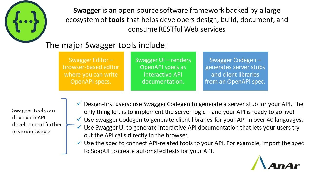 Swagger Is An Open Source Software Framework Backed By A Large Ecosystem Of Tools That Helps Developers Design Build Document Ecosystems Development Helpful