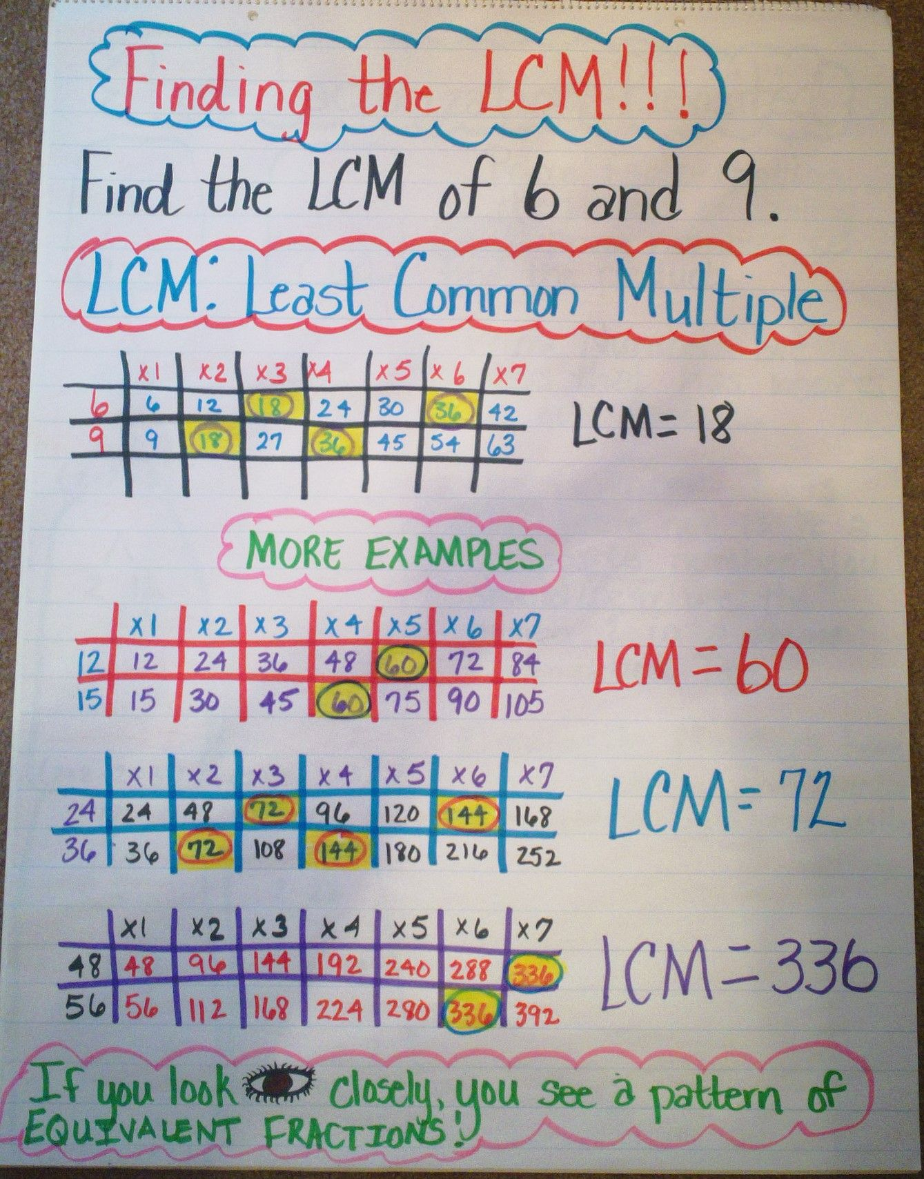 Finding The Lcm Least Common Multiple