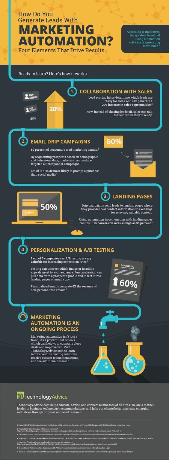 Lead Generation with Automation #infographicmarketing