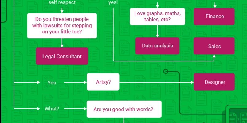 A simple flowchart can help you decide what career path is right for - what is a flowchart