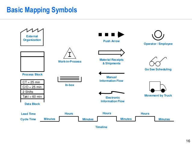 Value Stream Mapping Project Template by Operational Excellence ...