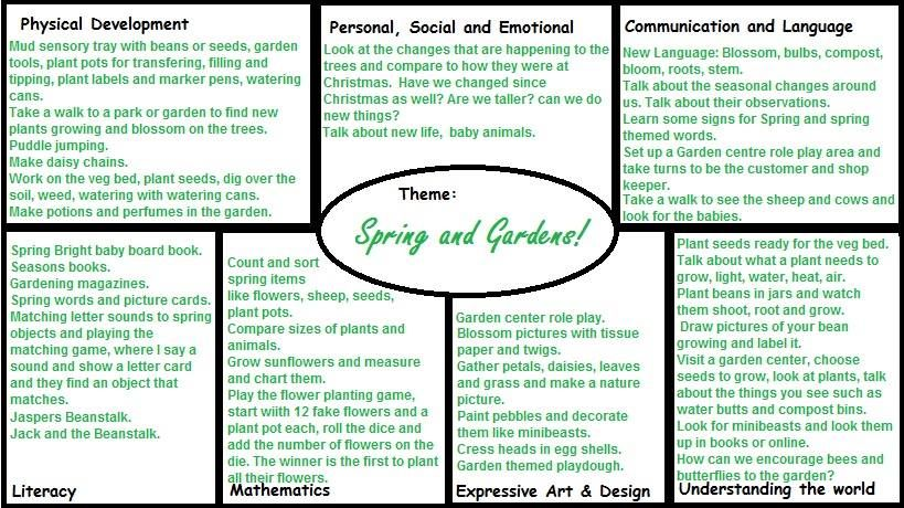 early years lesson plan template - eyfs plan for spring and gardens aistear activities