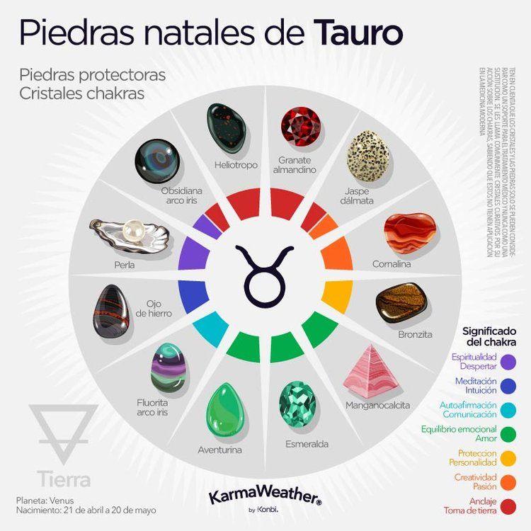 Horóscopo Tauro Fecha Personalidad Amor Piedras Chakras Tauro Del Zodiaco Piedras De Nacimiento