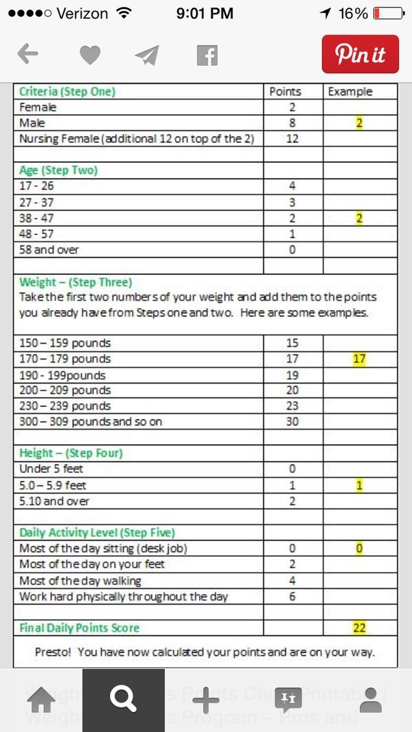Lean belly breakthrough weight watchers point system plus get the complete also points chart printable quest rh pinterest