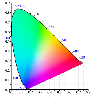 Color space lightroom