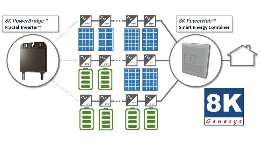 Empower S Genesys 8k Modular Smart Home Energy Platform Energy Assessment Save Energy Solar Power System