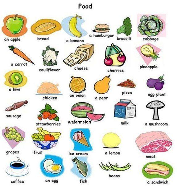 карточки еда на английском для детей - Поиск в Google ...