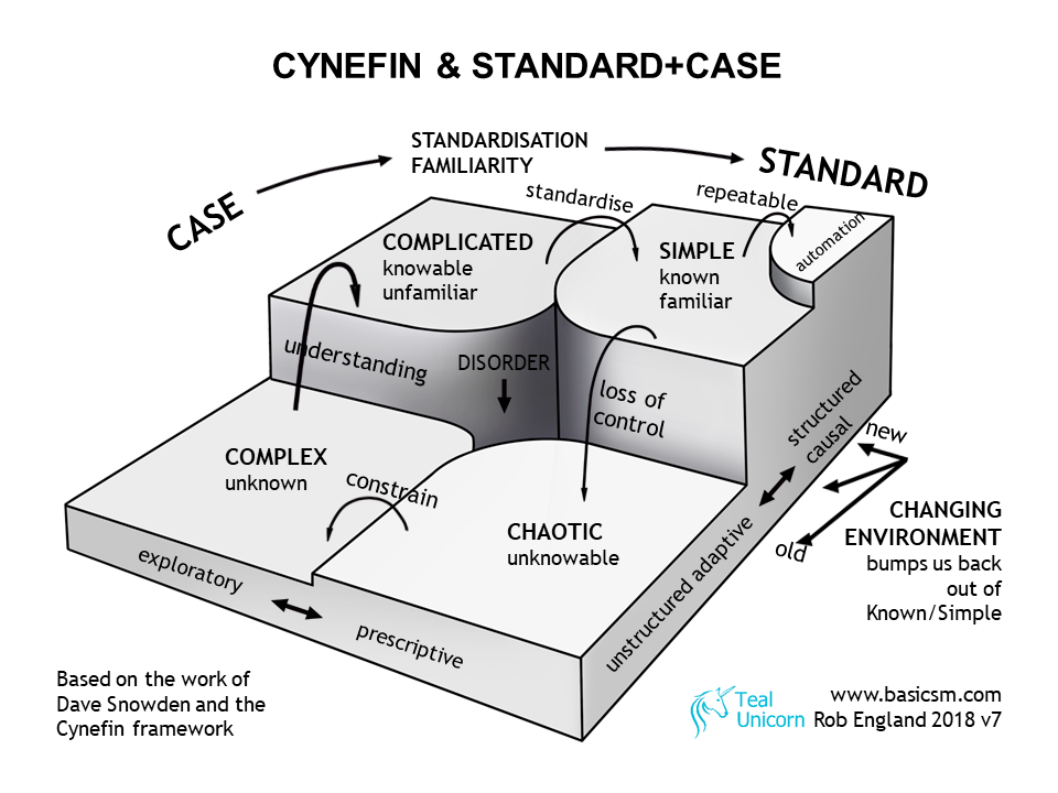 Cynefin Framework Domains That Can Help In All Environments Good Leadership Skills Systems Thinking Thinking Strategies