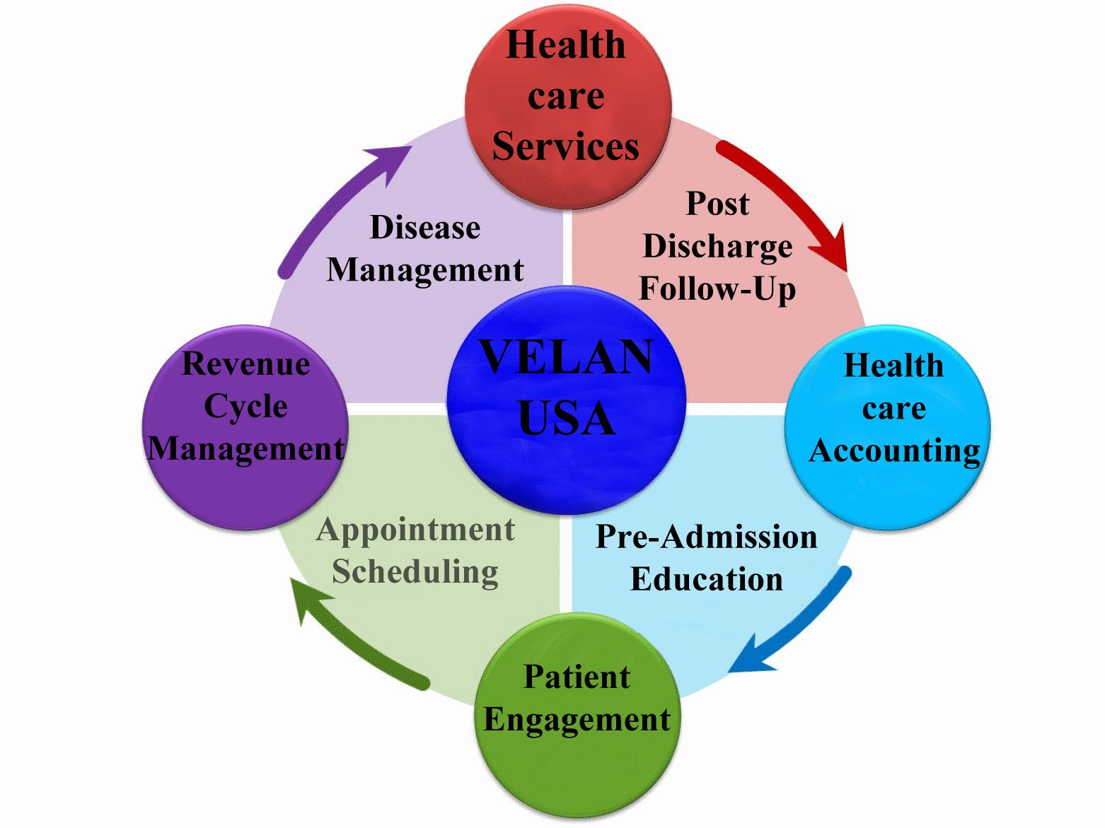 small resolution of velanusa offers healthcare accounting revenue cycle management and patient engagement services we process your financial transactions and facilitate you