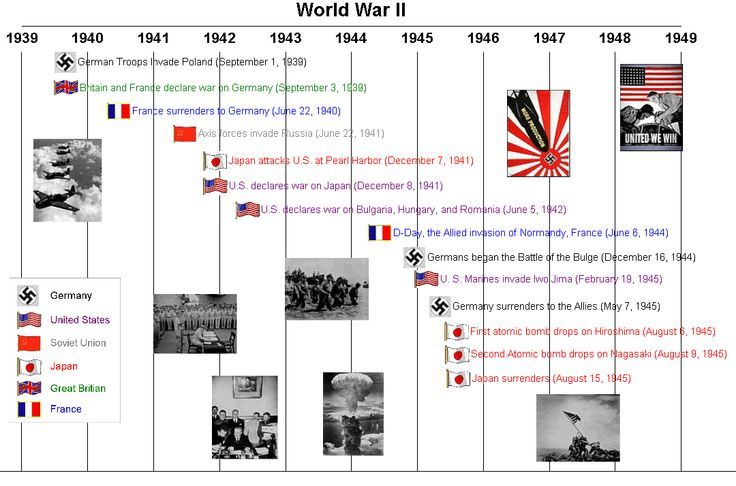 WWII Timeline Learning Pinterest - sample timeline for students