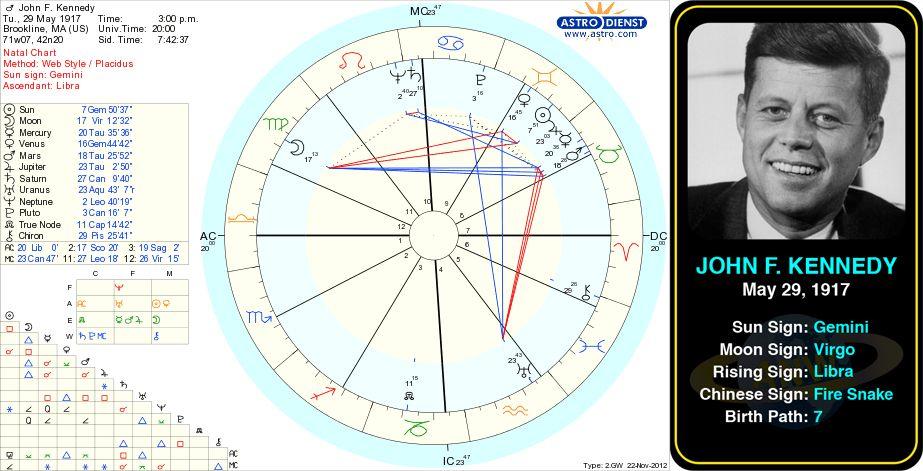 John  kennedy   birth chart http astrologynewsworld indexp galleries celeb gallery item astrology birthday birthchart also rh pinterest