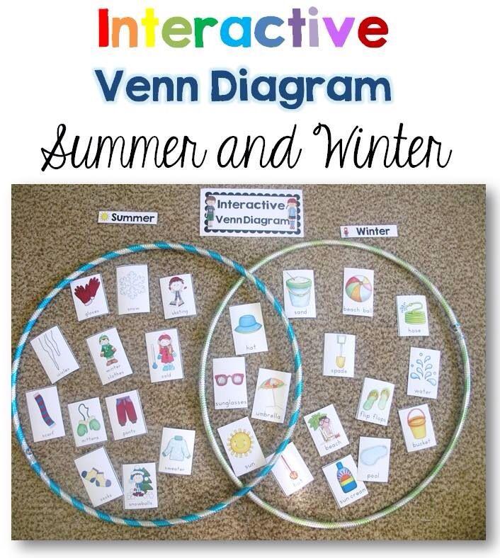 Comparecontrast School Writing Spelling Pinterest Venn