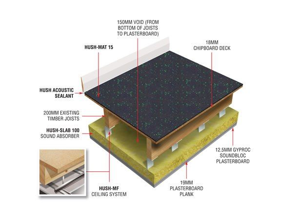 The Hush Mat Hd1048 Is A Combined System That Includes 18mm Chipboard Deck With Bonded Hush Mat 15 Used For Floor St Ceiling System Hush Hush Sound Insulation