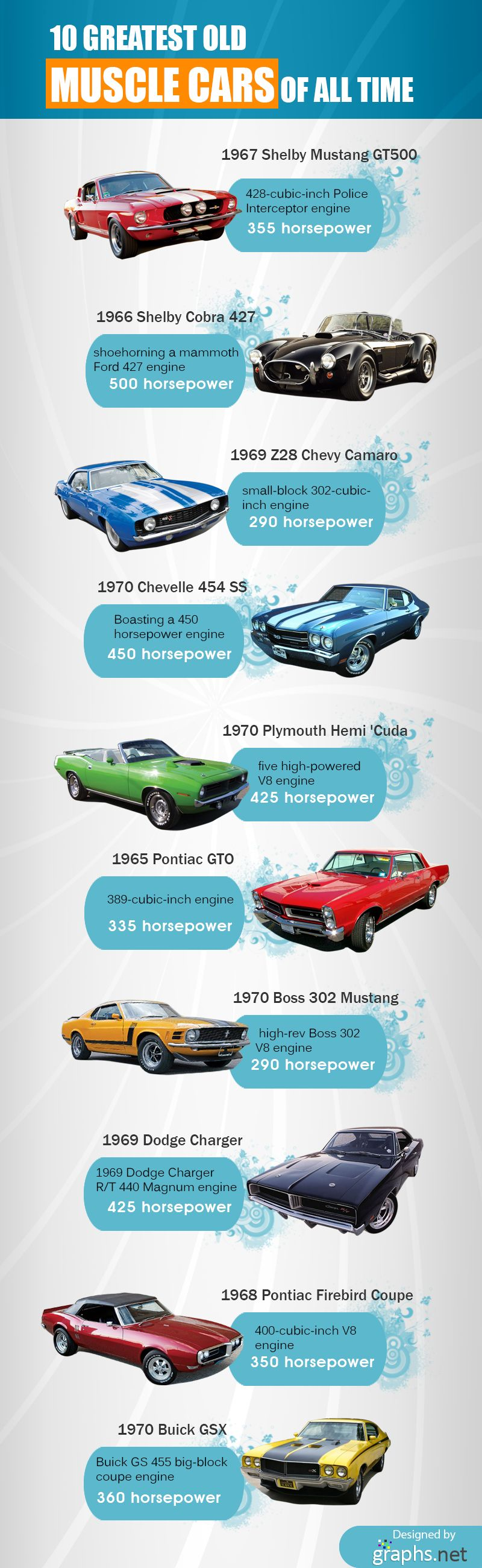 List Of Muscle Cars >> 10 Greatest Old Muscle Cars Of All Time Infographics Cars