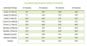 Tabla de ejercicios calorias quemadas