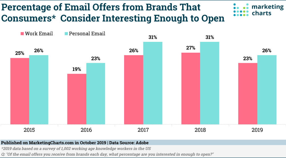 Consumers Only One Quarter Of Brand Emails Are Interesting Enough