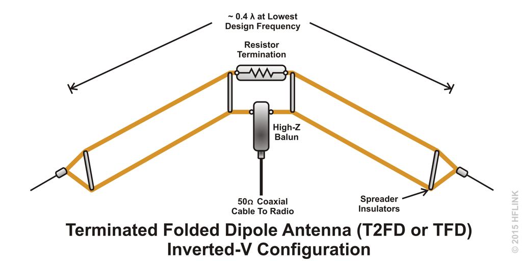 Setting up amateur dipole antennas