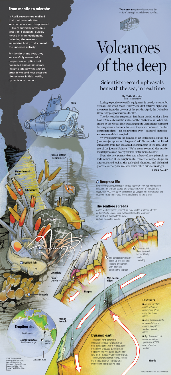 One Of The First Infographics I Created At The Globe I Sketched The Design During An Orientation Earth Science Activities Science Infographics Science Lessons
