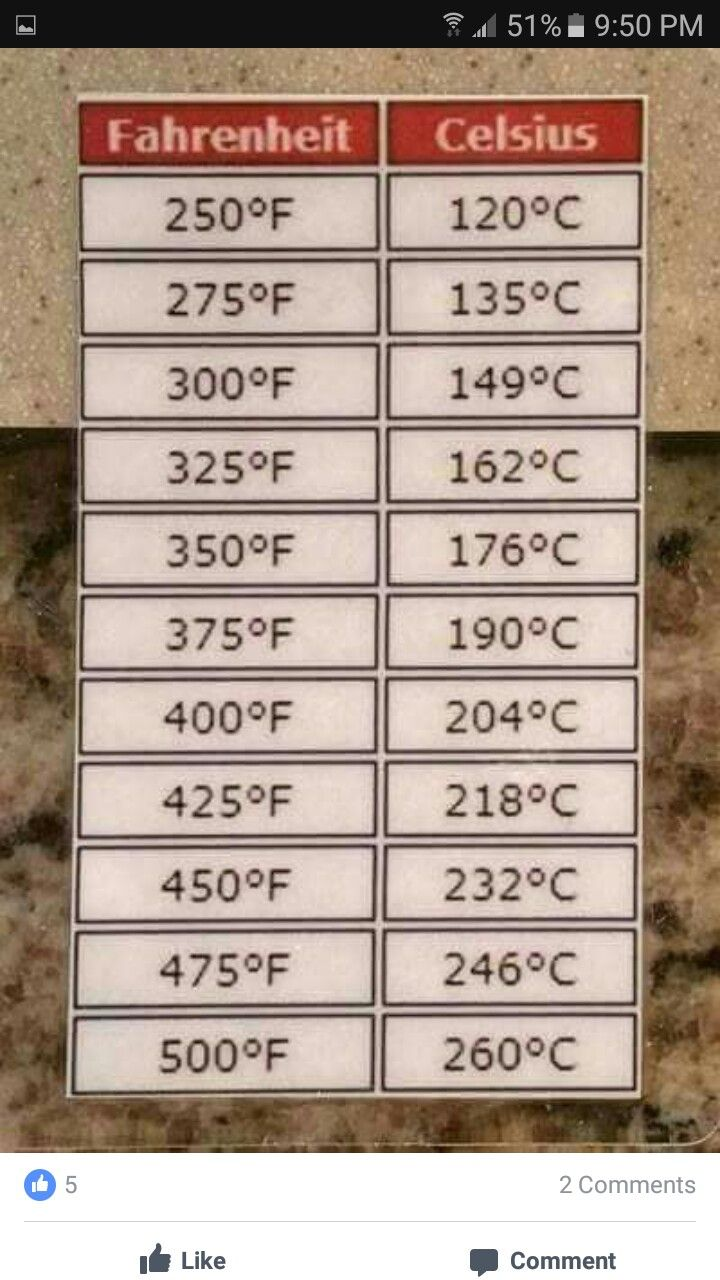 Celcius vs Fahrenheit Air fryer xl recipes, Recipe